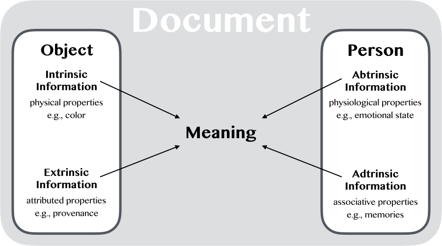Documental elements. Information from the person and object cohere into documental meaning during a transaction
