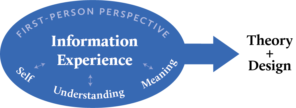 Research framework of information experience
